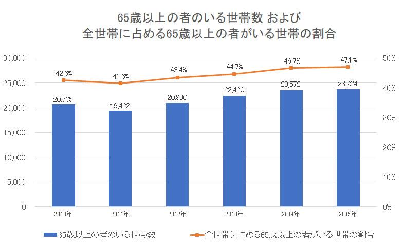 金沢屋のターゲットである高齢者世帯数の推移データ