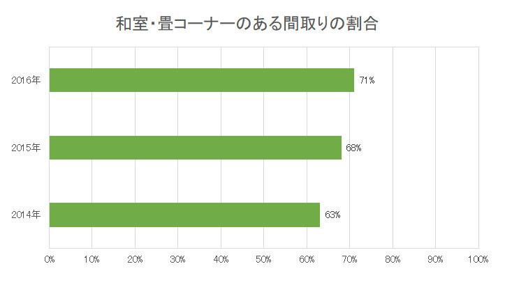 金沢屋の張替事業で重要となる和室の割合データ